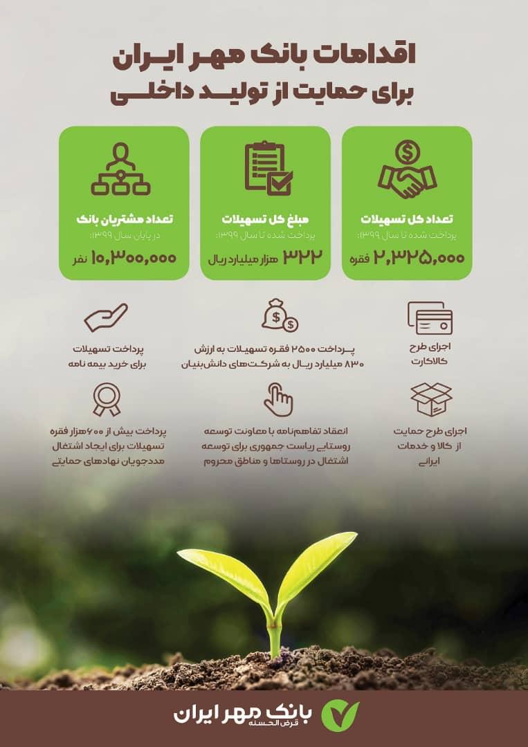 بانک مهر حمایت
