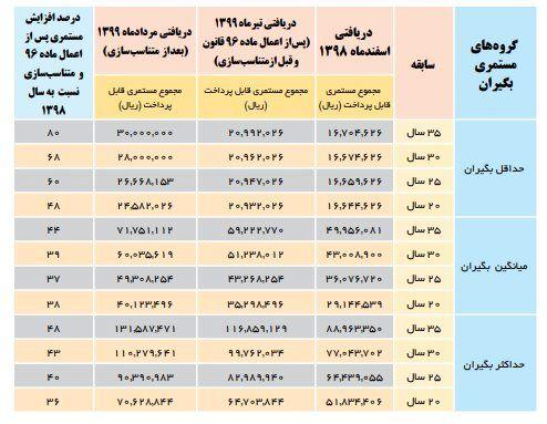 جدول تغییرات حقوق بازنشستگان پس از متناسبسازی