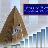 بازدهی ٣٦٦ درصدی «وبصادر» در ٦٤ روز کاری بورس در سال ٩٩