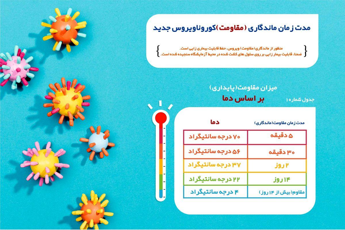 مدت زمان ماندگاری (مقاومت) کرونا ویروس جدید (SARS-COV-2)