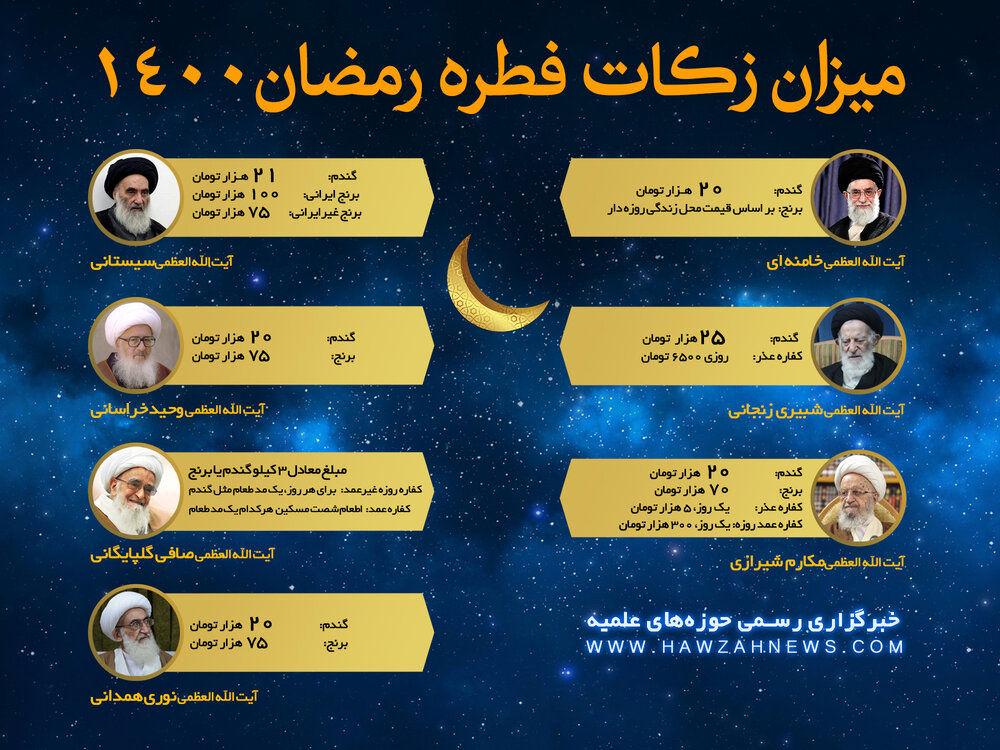 مبلغ فطریه رمضان ۱۴۰۰ از سوی مراجع تقلید اعلام شد