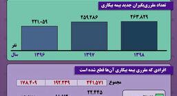وضعیت مقرریبگیران بیمه بیکاری در ایران