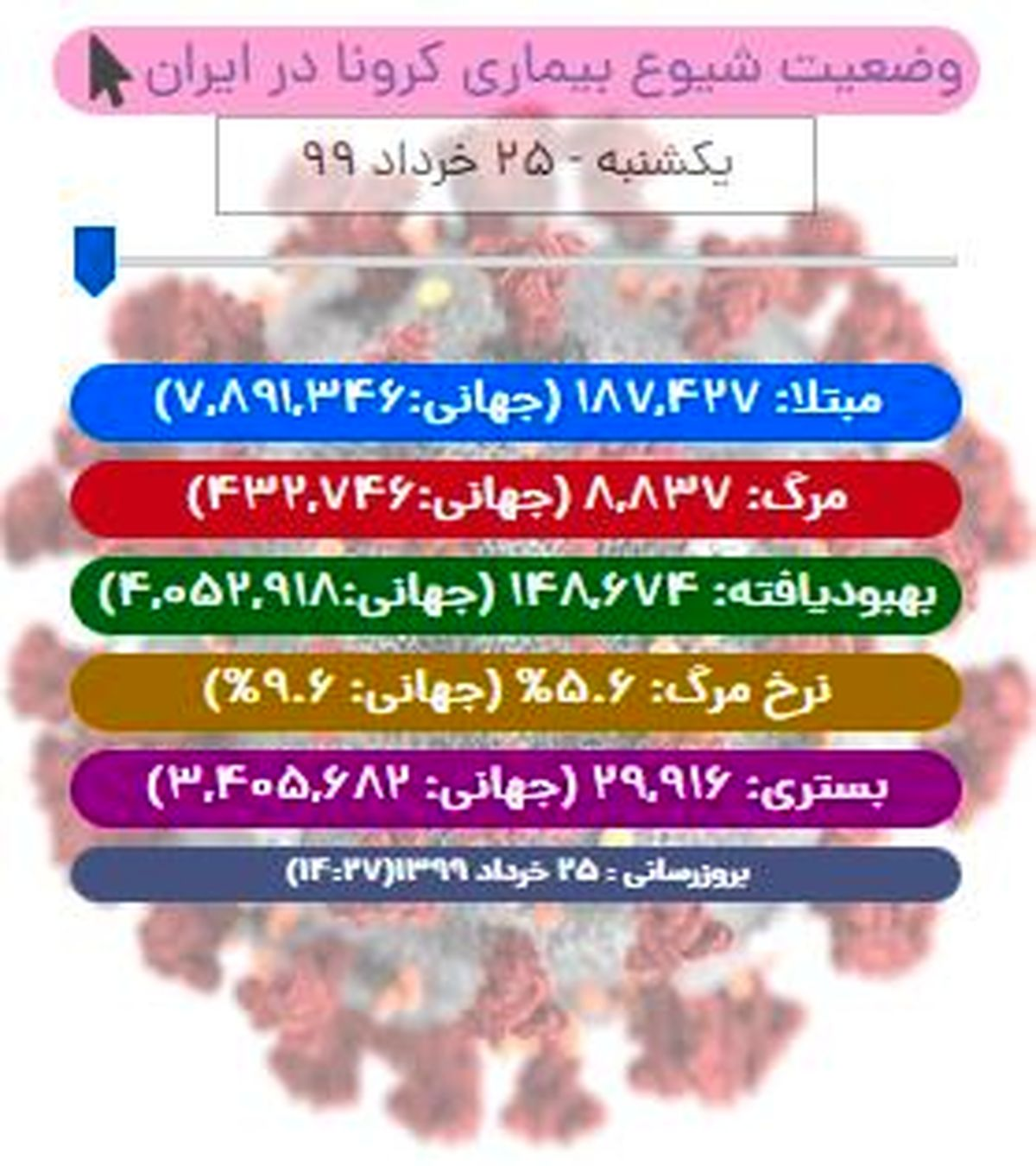 آخرین آمار کرونا در ایران تا 25 خرداد