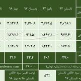 شناسایی سود 724 ریالی گل گهر در مدت 6 ماه