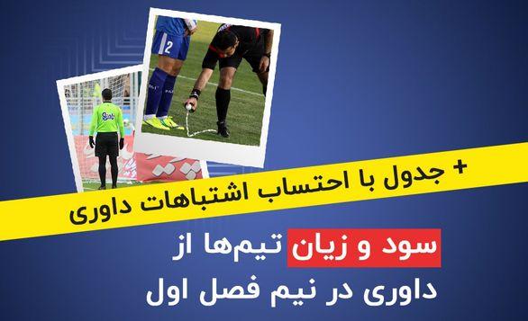 سود و زیان تیمها از داوری در نیم فصل اول لیگ برتر + جدول