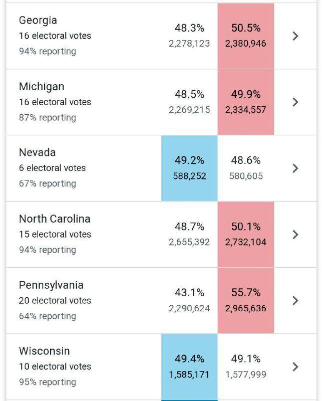 بایدن ۲۳۸ به ۲۱۳ در کسب الکتورال، پیشتاز است / بایدن در ایالت کلیدی ویسکانسین جلو افتاد / وقفه در اعلام نتایج شمارش آرا / ترامپ: رک بگویم؛ انتخابات را بردیم؛ خود را آماده جشن بزرگ میکنیم؛ دموکراتها به دنبال سرقت انتخابات هستند / بایدن: نتایج نهایی، فردا یا پس فردا اعلام میشود؛ در مسیر پیروزی قرار داریم / فرماندار پنسیلوانیا، ایالتی که ترامپ در آن مدعی پیروزی شد: یک میلیون رای پستی هنوز شمارش نشده
