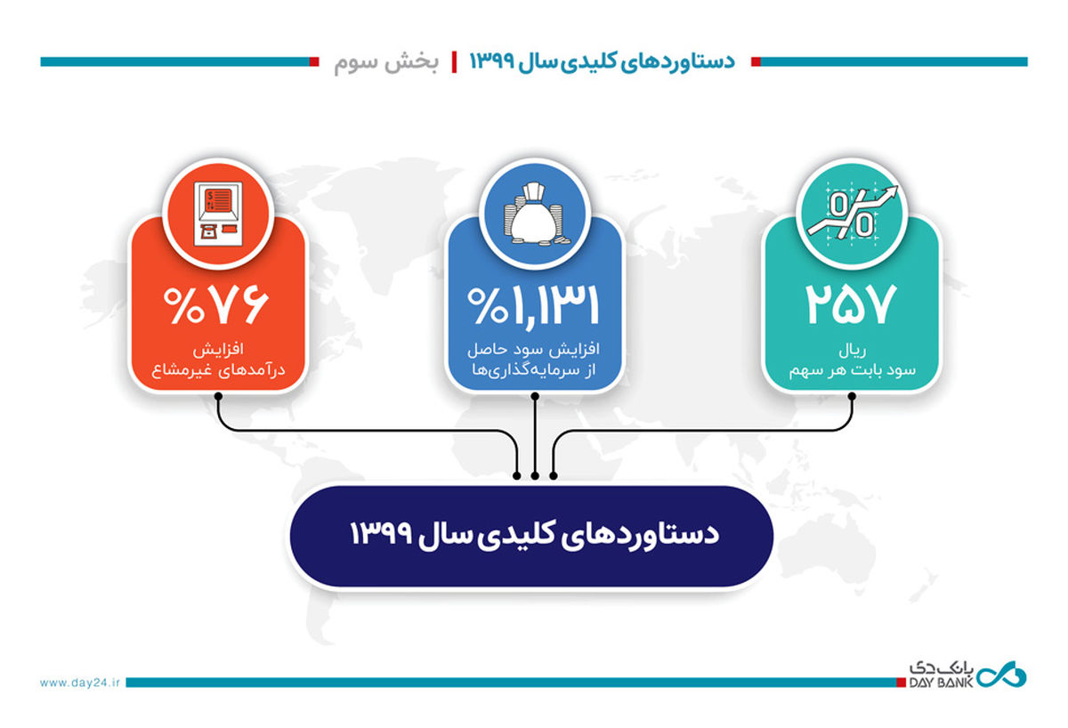 1131 درصد افزایش سود بانک دی ازمحل سرمایه گذاری های انجام شده