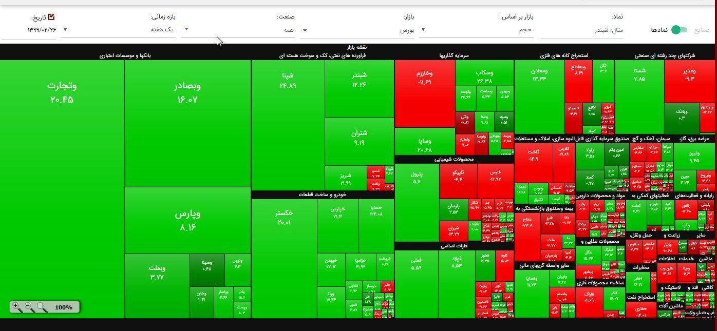 قیمت طلای ۱۸ عیار در بازار تهران / عرضه های جدید بازار بورس کدامند؟
