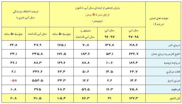 آخرین وضعیت بارشهای ایران/ نگرانی از بهمنِ بیبارش + جدول