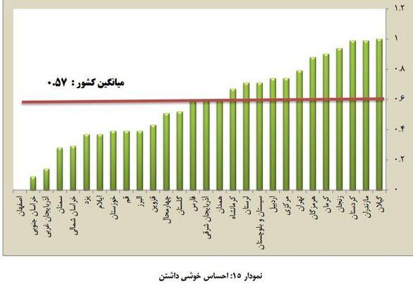 مردم کدام استانهای کشور بیشتر احساس خوشی میکنند؟+نمودار