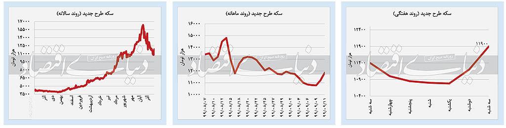 پیش بینی قیمت سکه و طلا چهارشنبه ۱۲ آذر ۹۹