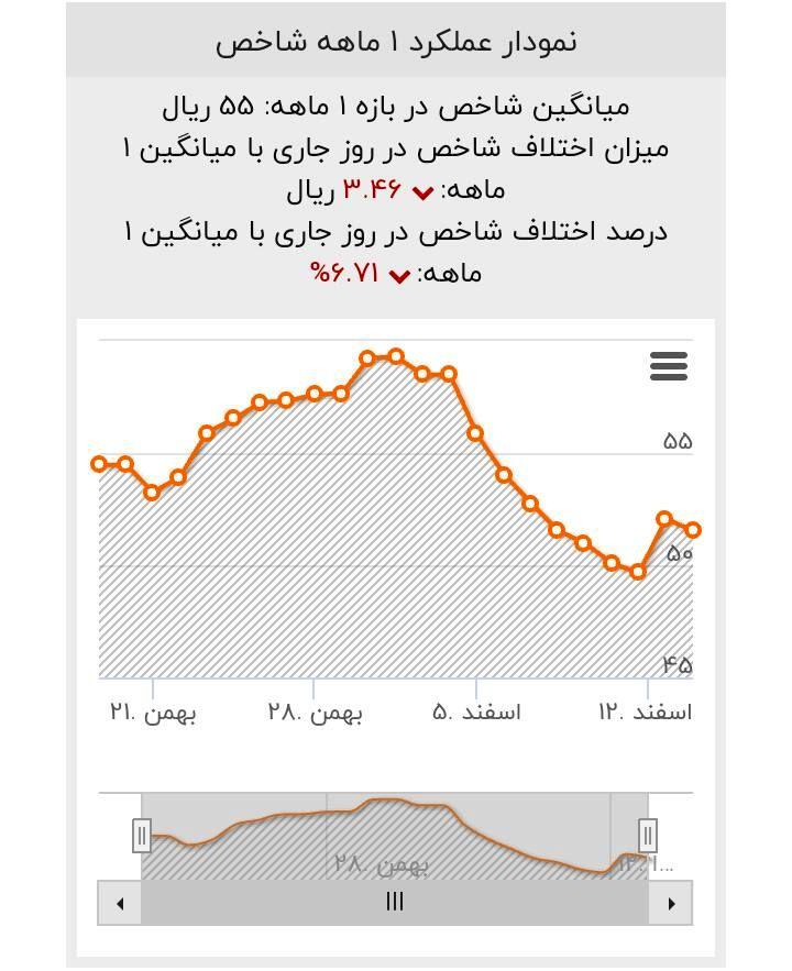 ریزش نرخ ارز و طلا آغاز شد / نفت به بشکهای ۴۹ دلار سقوط کرد