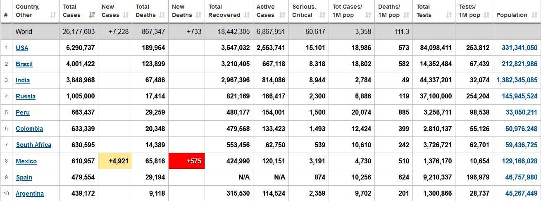 آمار جهانی همهگیری کرونا از ۲۶ میلیون نفر هم گذشت+ جدول