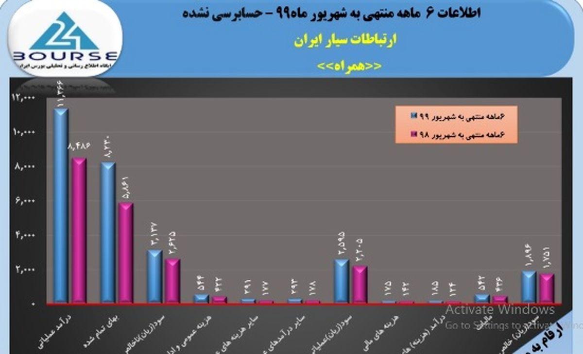 پرونده ۶ماهه ارتباطات سیار ایران با سود خوب ٩٨٧ ریالی بسته شد