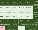 شناسایی سود 113 تومانی فولاد خوزستان در 6 ماهه اول سال