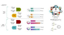 اینفوگراف بودجه مصوب 1399 سازمان های مناطق آزاد منتشر شد