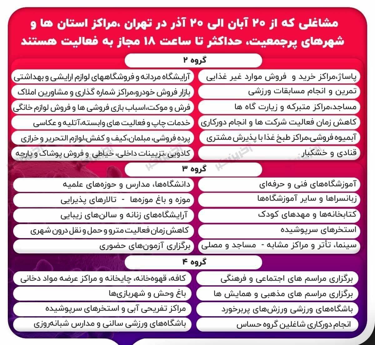 مشاغلی که از ۲۰ آبان تا ۲۰ آذر در تهران و مراکز استان ها مجاز به فعالیت هستند