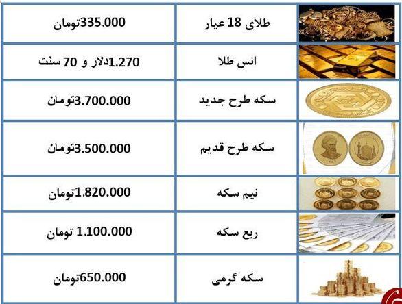 آخرین نرخ سکه و طلا در ۴ دی ماه ۹۷ + جدول